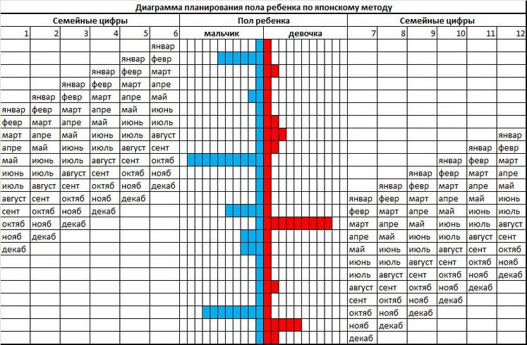 Японский календарь беременности - таблица 2