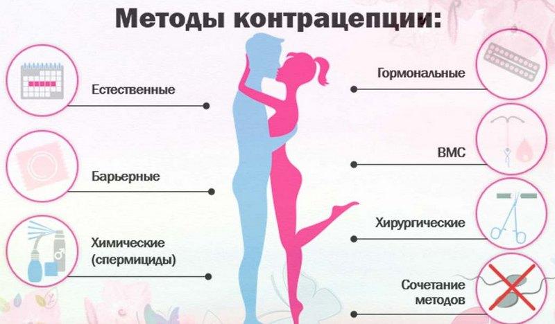 Методы котрацепции
